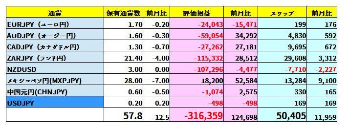 2019年9月末時点の保有通貨、スワップ額及びその評価損益