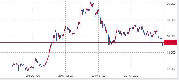 2012年から2019年まで中国人民元/日本円のFXチャート