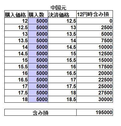 資金20万円での中国人民元の手動トラリピ設定および試算表