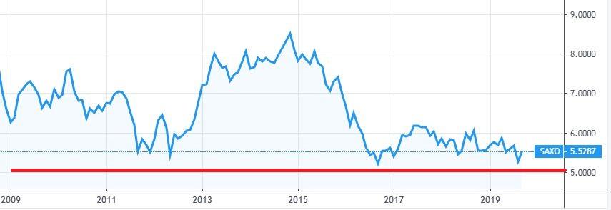 メキシコペソ円2009年から2019年までの10年チャート