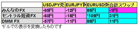 FX会社3社の3すくみスワップ比較