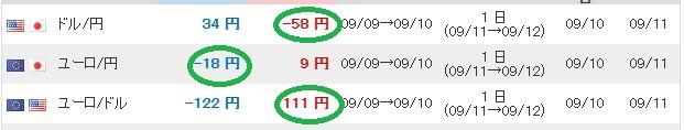 ドル円、ユーロ円、ユーロドルのスワップ額