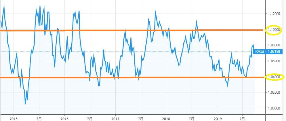 AUDNZDのコアレンジチャート