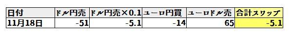 11月18日のF 3すくみスワップ日額