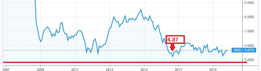 メキシコペソ円の10年チャート