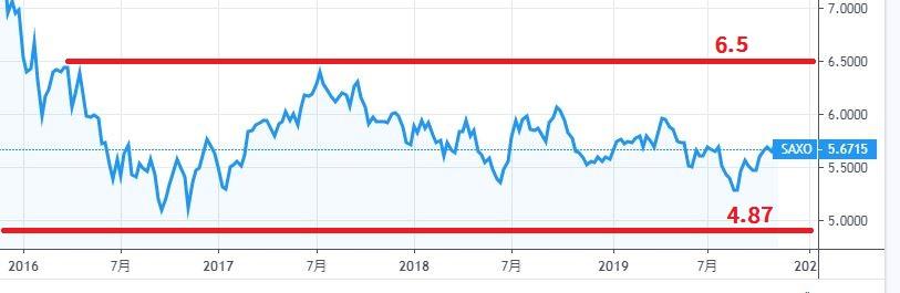 メキシコペソ円2016年から2019年までの3年チャート