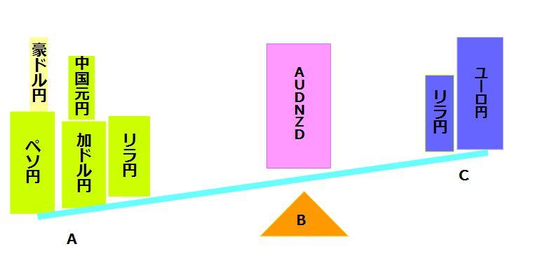 現在の手動トラリピ運用複数通貨ペアのバランス図