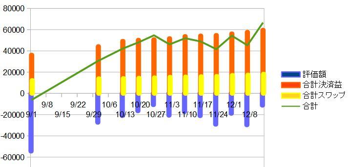 カナダドル円手動トラリピの実績グラフ
