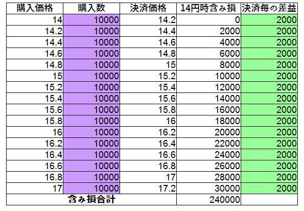 中国人民元円、手動トラリピの試算表