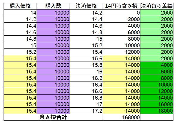 中国人民元円を先リピで手動トラリピをした時の試算表