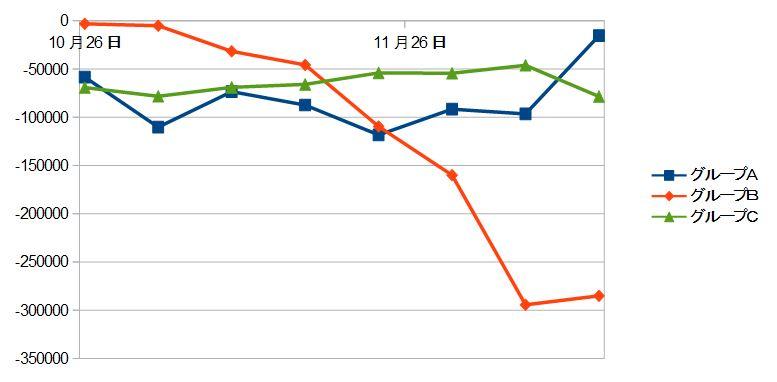 グループごとの評価損をグラフにしたもの