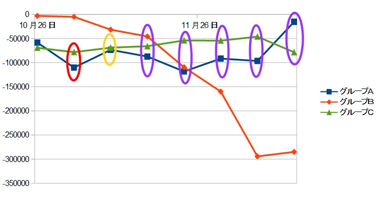 グループごとの評価損をグラフにし、リスクヘッジ効果を○で表したもの