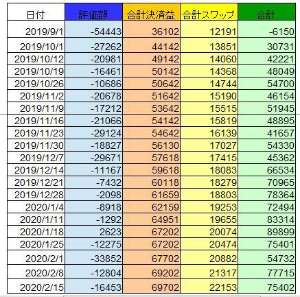 手動トラリピ、カナダドル円の運用結果表