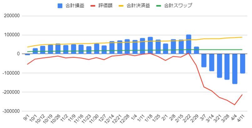 カナダドル円の運用グラフ