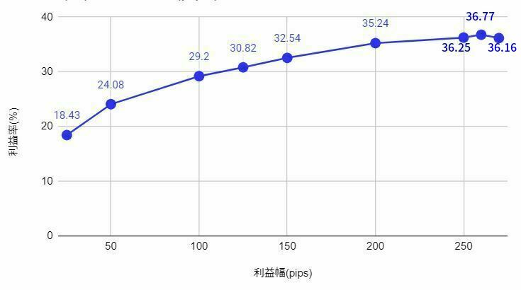 カナダドル円0.25円トラップのバックテスト結果