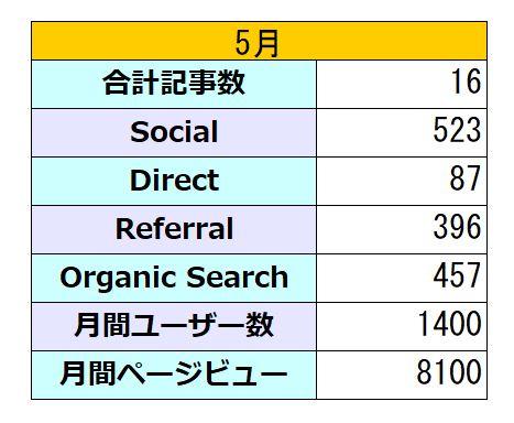 9か月目のブログアクセス数