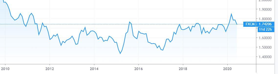 EURNZD 10年チャート