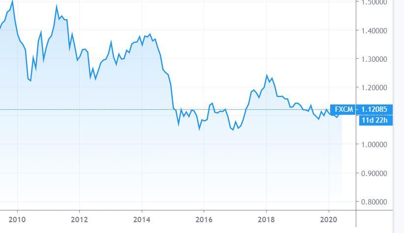 ユーロドルの10年チャート