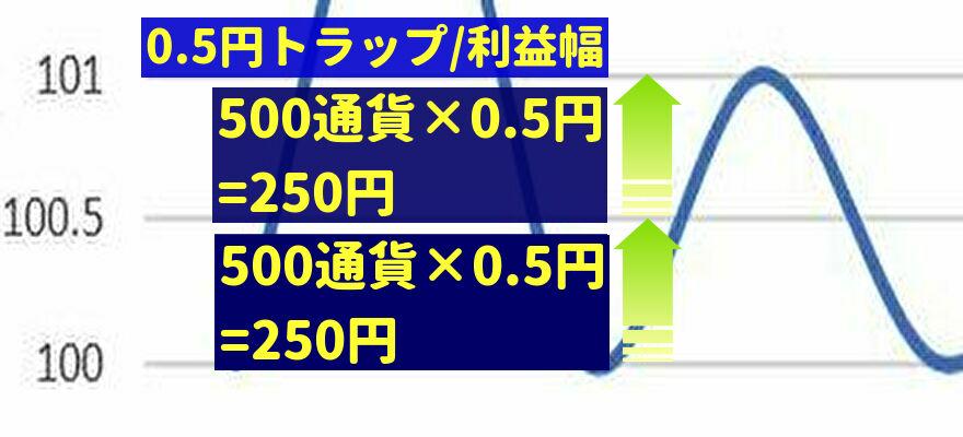 0.5円トラップの利益額