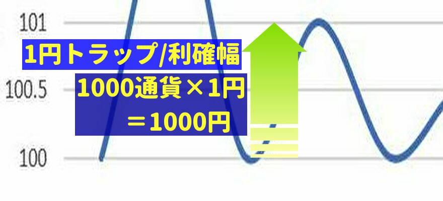 1円トラップの利益額