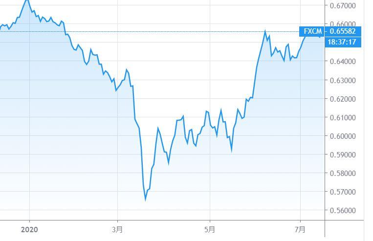 NZドル米ドル(NZDUSD)のチャート