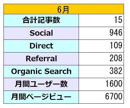 2020年6月のブログアクセスと記事数