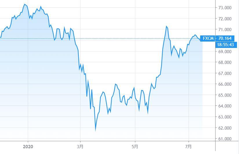 NZドル円のチャート