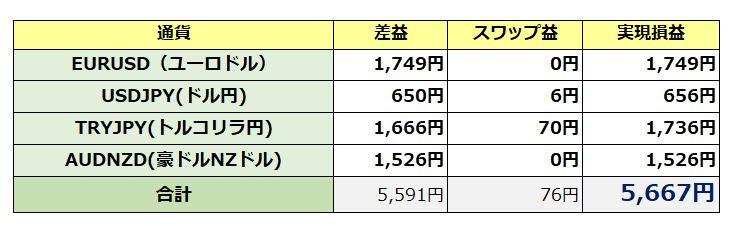 裁量トレードの収支(11月28日)