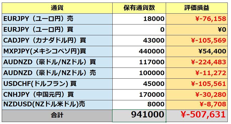 手動トラリピのポジション(11月28日)