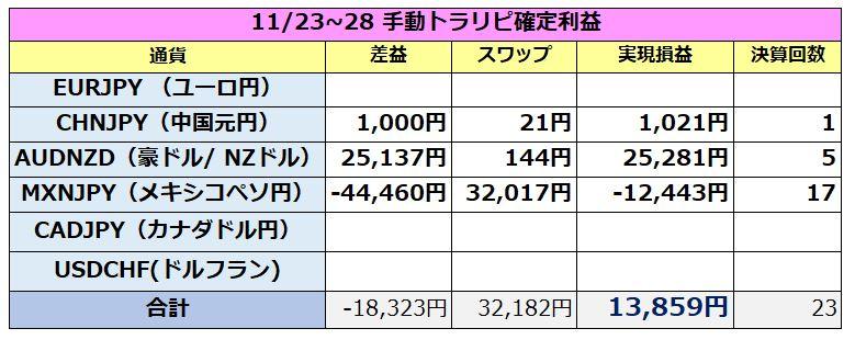 手動トラリピの確定利益(11月28日)